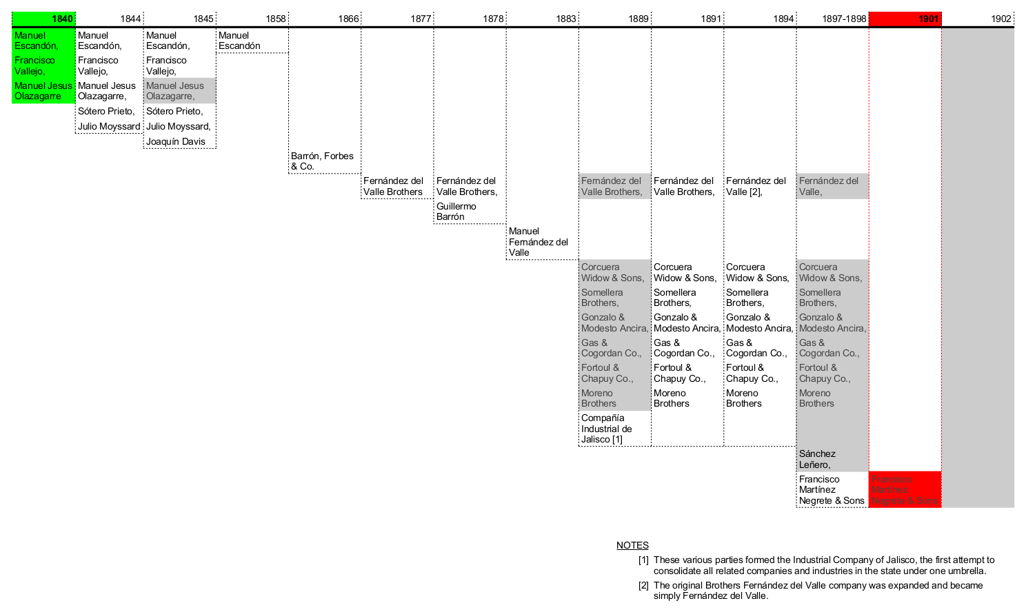 La Escoba ownership timeline
